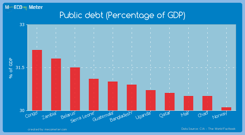 Public debt (Percentage of GDP) of Bangladesh