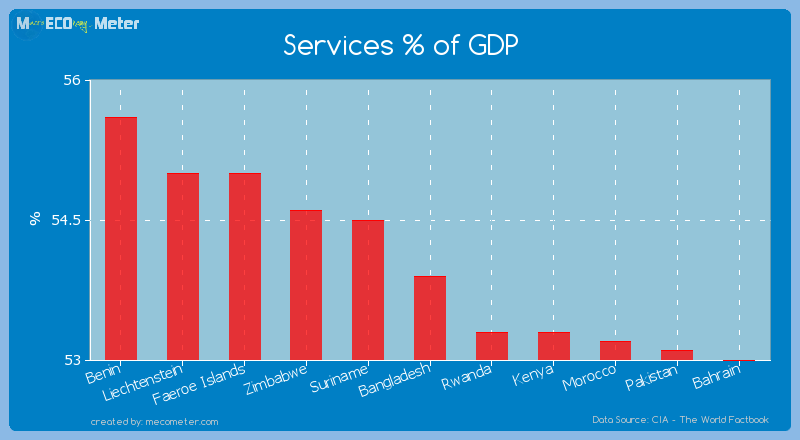 Services % of GDP of Bangladesh