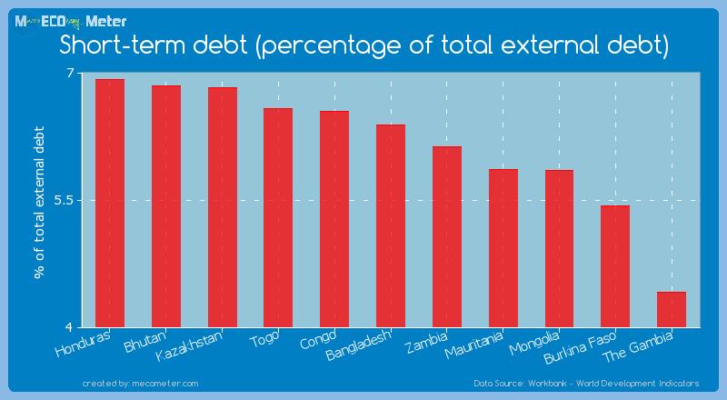 Short-term debt (percentage of total external debt) of Bangladesh