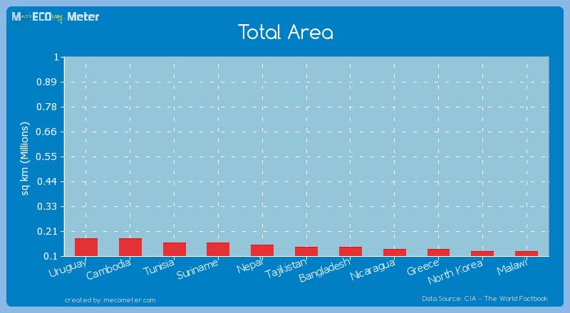 Total Area of Bangladesh