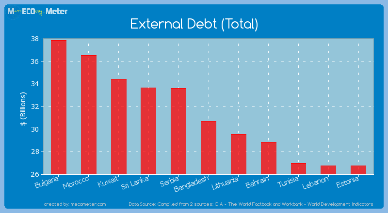 External Debt (Total) of Bangladesh