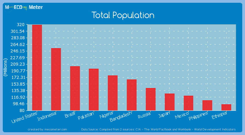 Total Population of Bangladesh