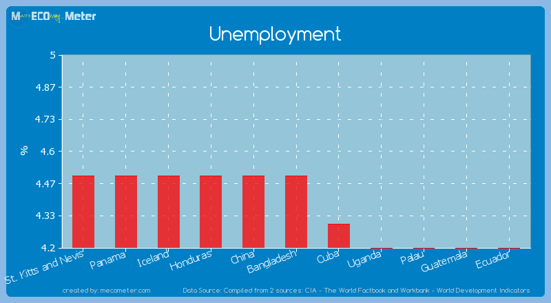 Unemployment of Bangladesh