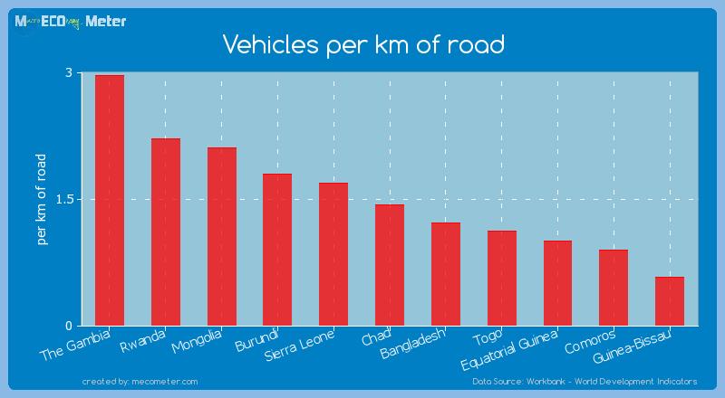 Vehicles per km of road of Bangladesh