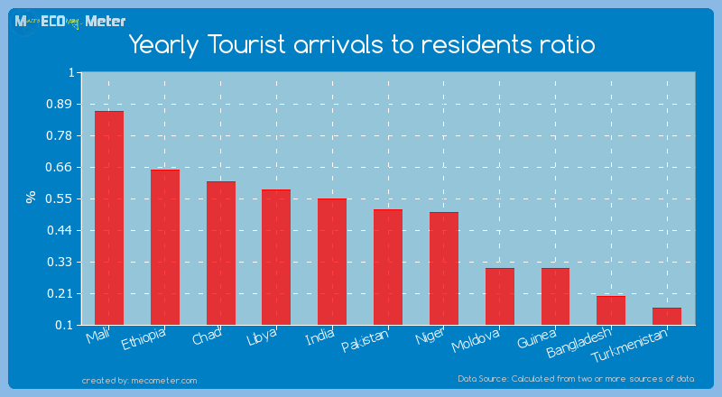 Yearly Tourist arrivals to residents ratio of Bangladesh