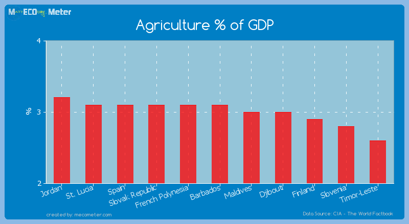 Agriculture % of GDP of Barbados