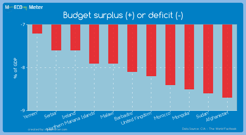 Budget surplus (+) or deficit (-) of Barbados