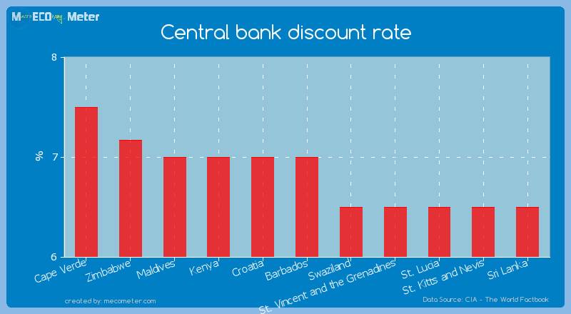 Central bank discount rate of Barbados