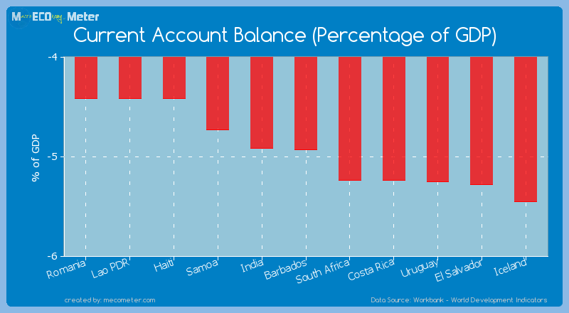 Current Account Balance (Percentage of GDP) of Barbados