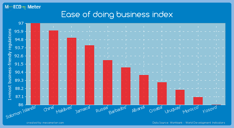 Ease of doing business index of Barbados