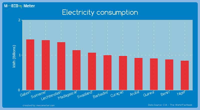 Electricity consumption of Barbados