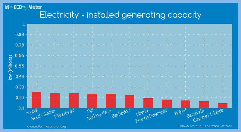 Electricity - installed generating capacity of Barbados