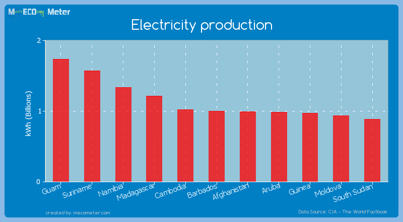 Electricity production of Barbados