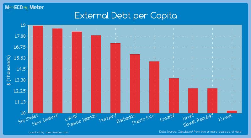 External Debt per Capita of Barbados
