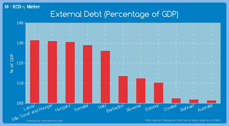 External Debt (Percentage of GDP) of Barbados