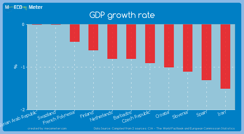 GDP growth rate of Barbados