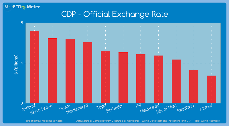 GDP - Official Exchange Rate of Barbados