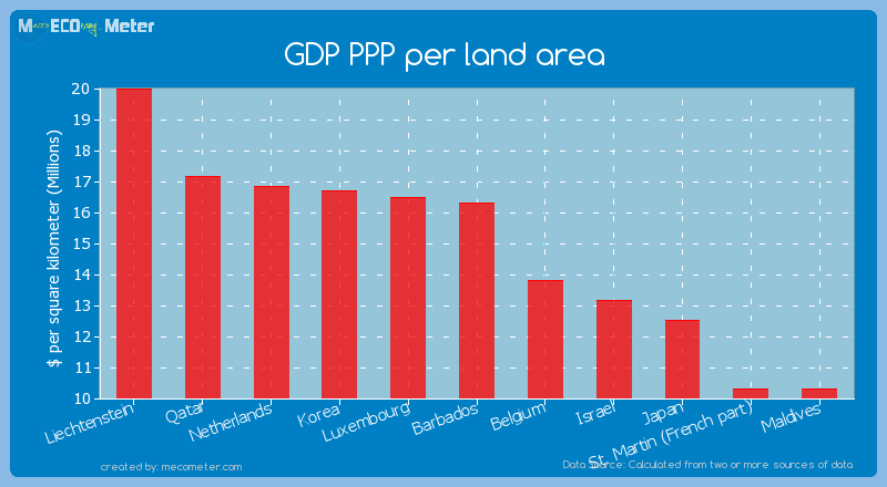 GDP PPP per land area of Barbados
