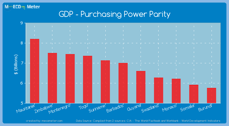 GDP - Purchasing Power Parity of Barbados