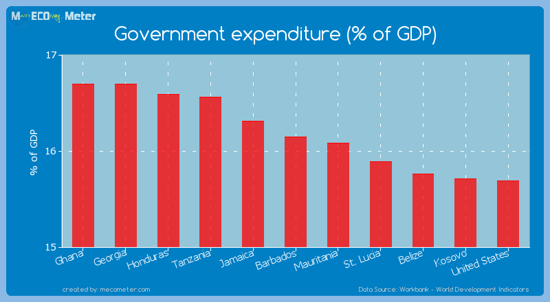 Government expenditure (% of GDP) of Barbados