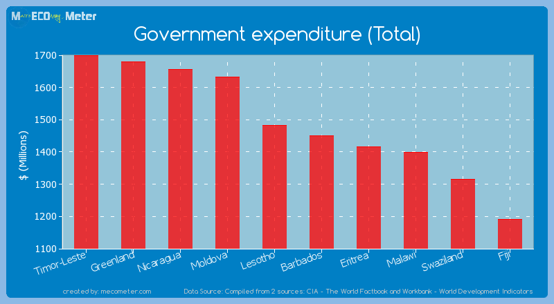 Government expenditure (Total) of Barbados