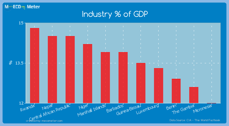 Industry % of GDP of Barbados
