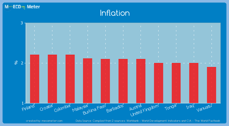 Inflation of Barbados