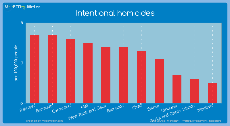 Intentional homicides of Barbados