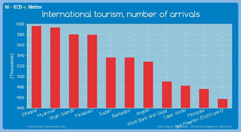 International tourism, number of arrivals of Barbados