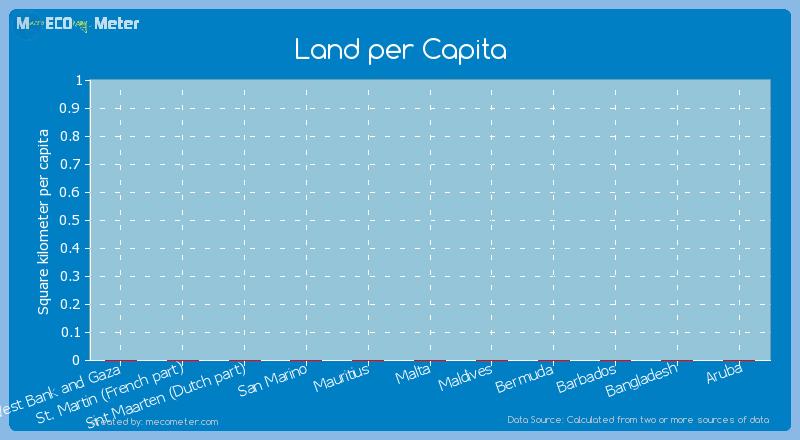 Land per Capita of Barbados