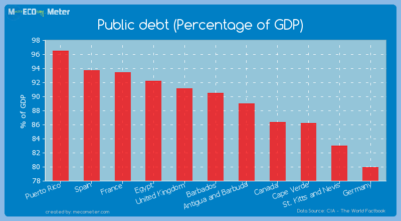 Public debt (Percentage of GDP) of Barbados