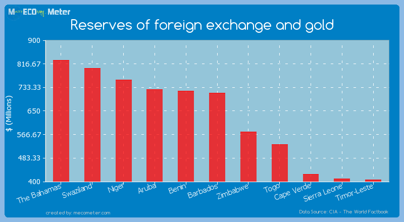 Reserves of foreign exchange and gold of Barbados