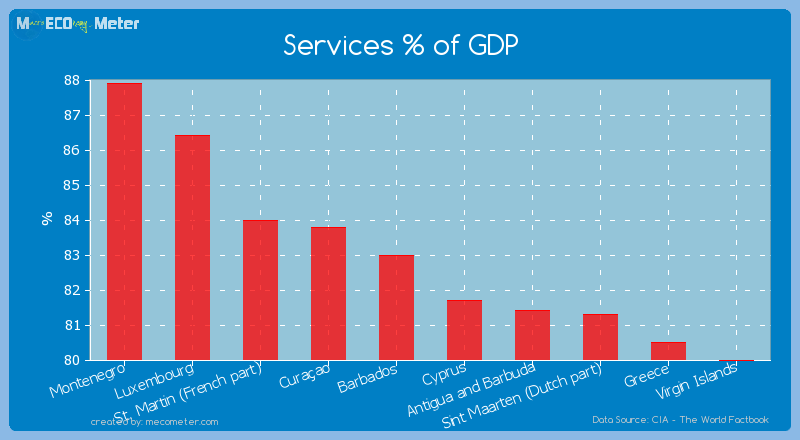 Services % of GDP of Barbados