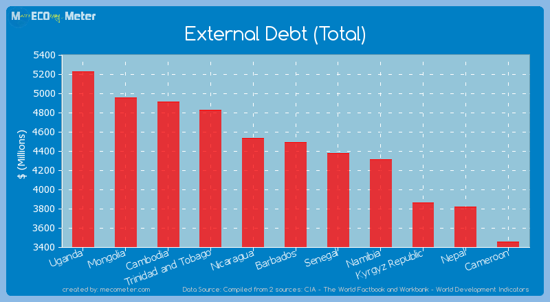 External Debt (Total) of Barbados