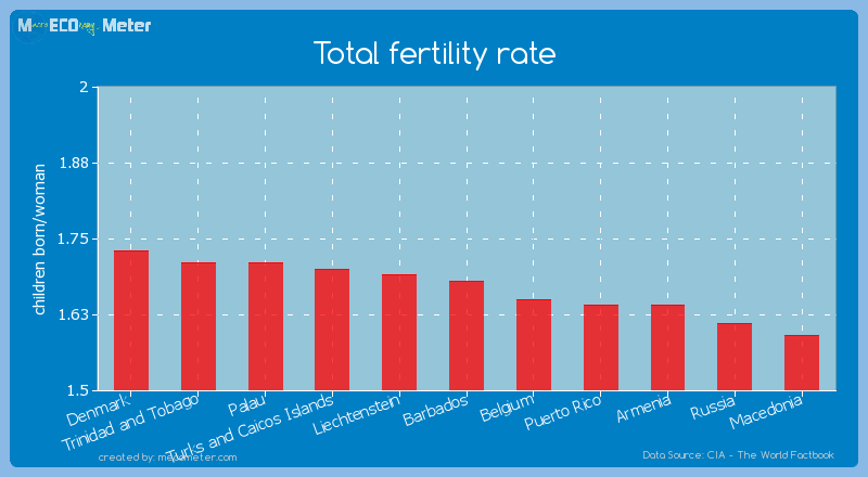Total fertility rate of Barbados