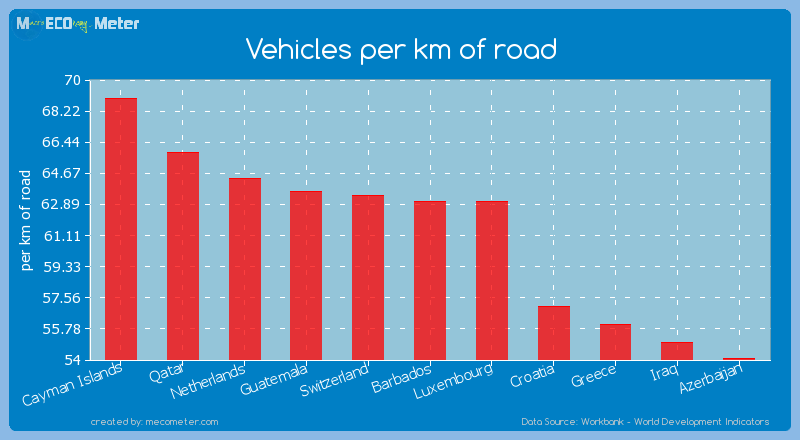 Vehicles per km of road of Barbados