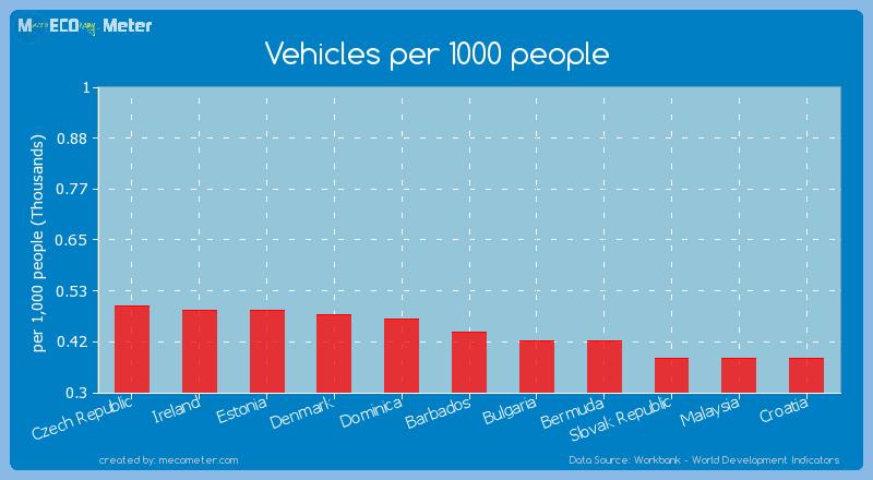 Vehicles per 1000 people of Barbados