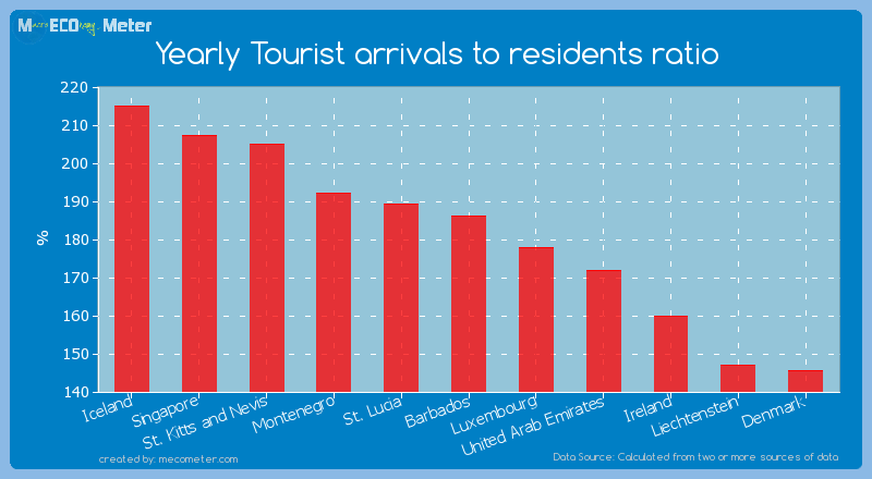 Yearly Tourist arrivals to residents ratio of Barbados