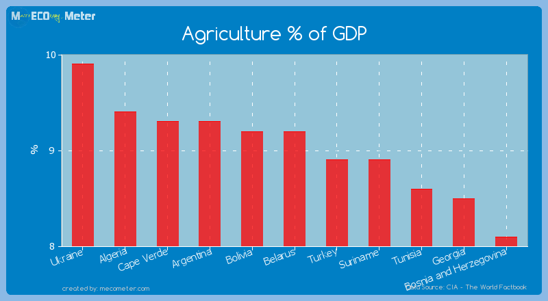 Agriculture % of GDP of Belarus