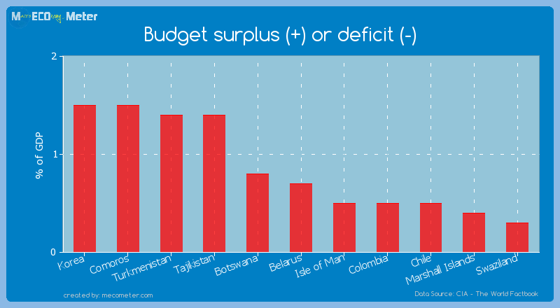 Budget surplus (+) or deficit (-) of Belarus