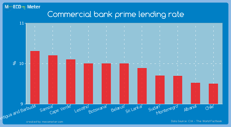 Commercial bank prime lending rate of Belarus