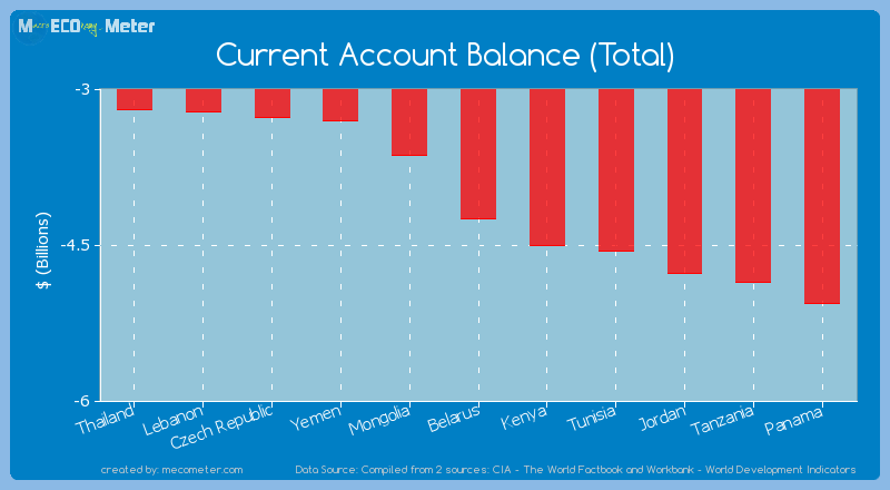 Current Account Balance (Total) of Belarus