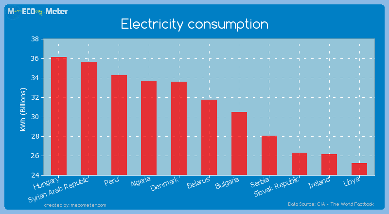 Electricity consumption of Belarus