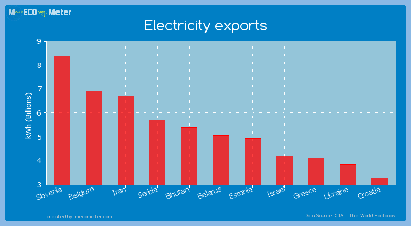 Electricity exports of Belarus