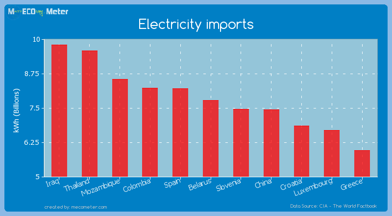 Electricity imports of Belarus