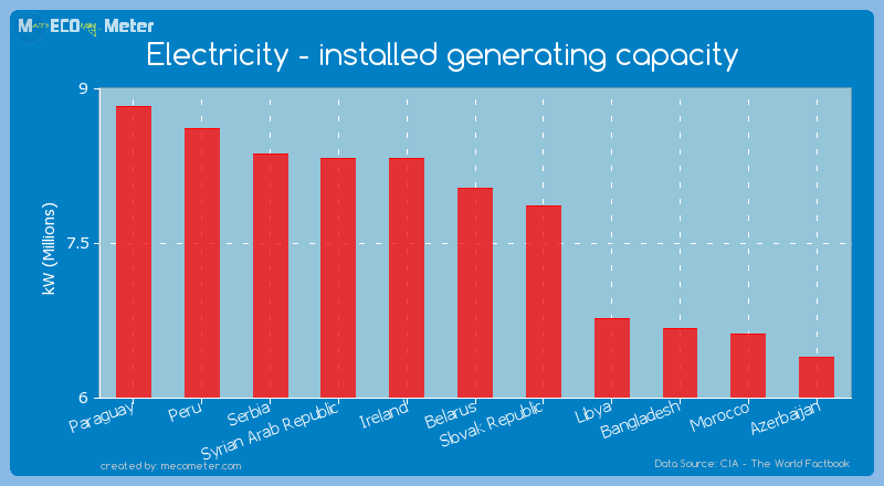 Electricity - installed generating capacity of Belarus
