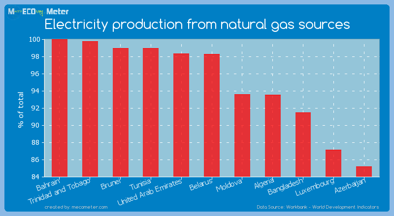 Electricity production from natural gas sources of Belarus