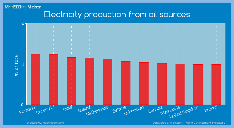 Electricity production from oil sources of Belarus