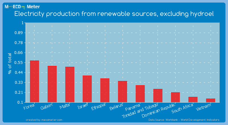 Electricity production from renewable sources, excluding hydroel of Belarus