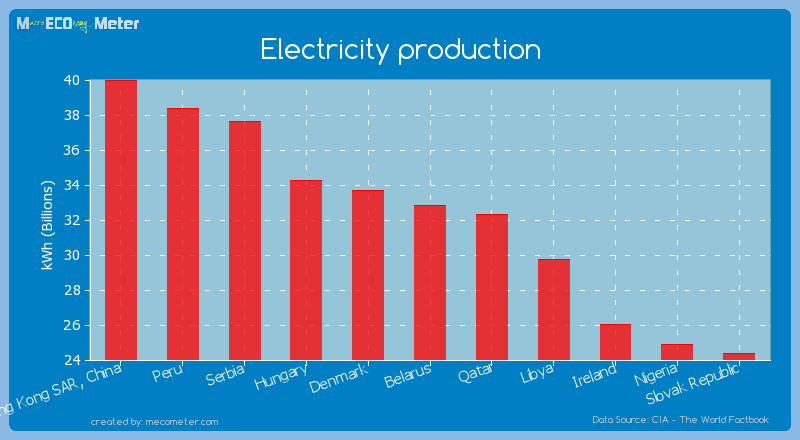 Electricity production of Belarus